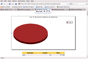 Top Recipient Domains by Quantity