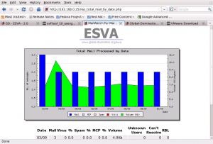 Total Mail by Date